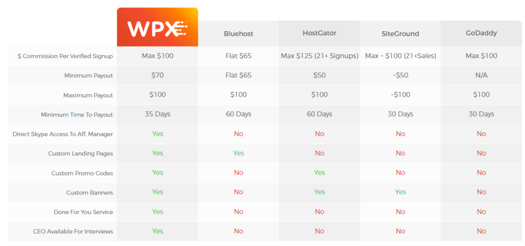 hosting-affiliates-comparison-by-wpxhosting